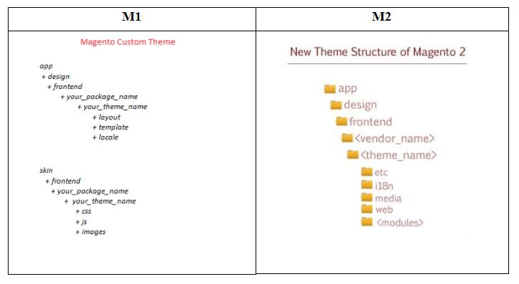 compare-M1-M2-theme