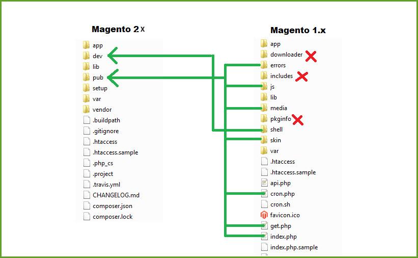 m1-m2-theme-structure