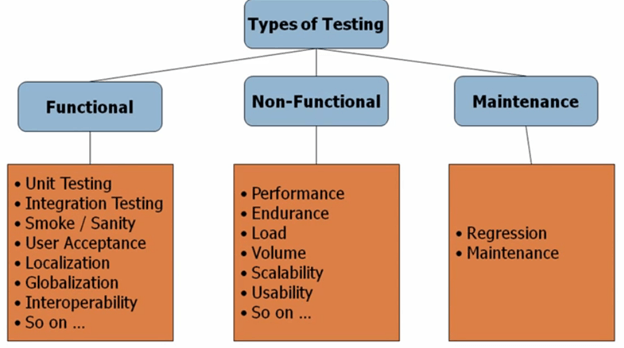 types-of-magento-testing