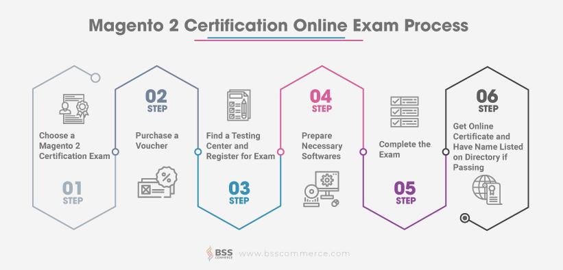 Magento-2-certification-process