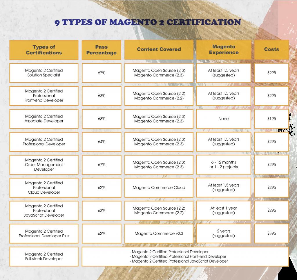 magento-2-certifications-01