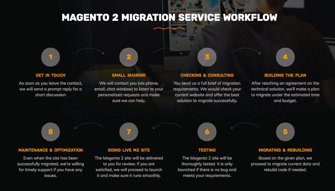 bss-migration-flow