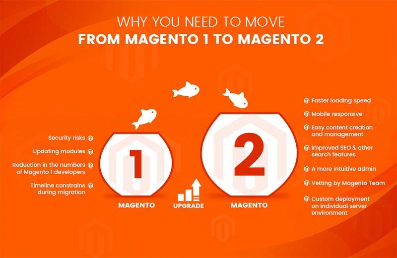 magento 2-migration