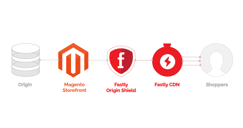 magento-fastly